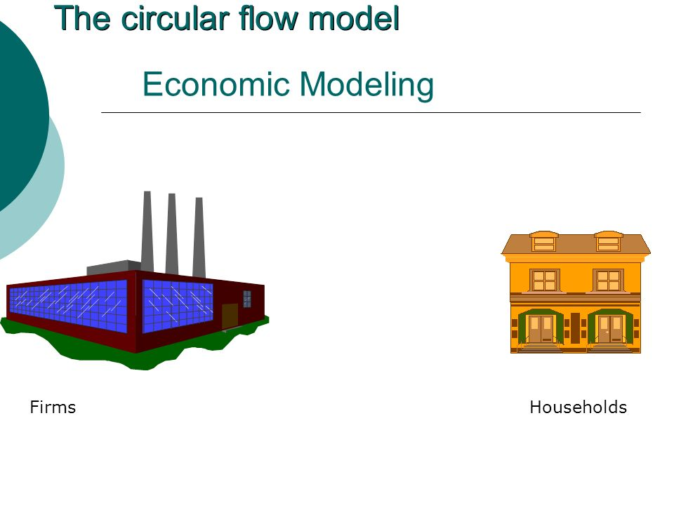 Economic Modeling The circular flow model Firms Households
