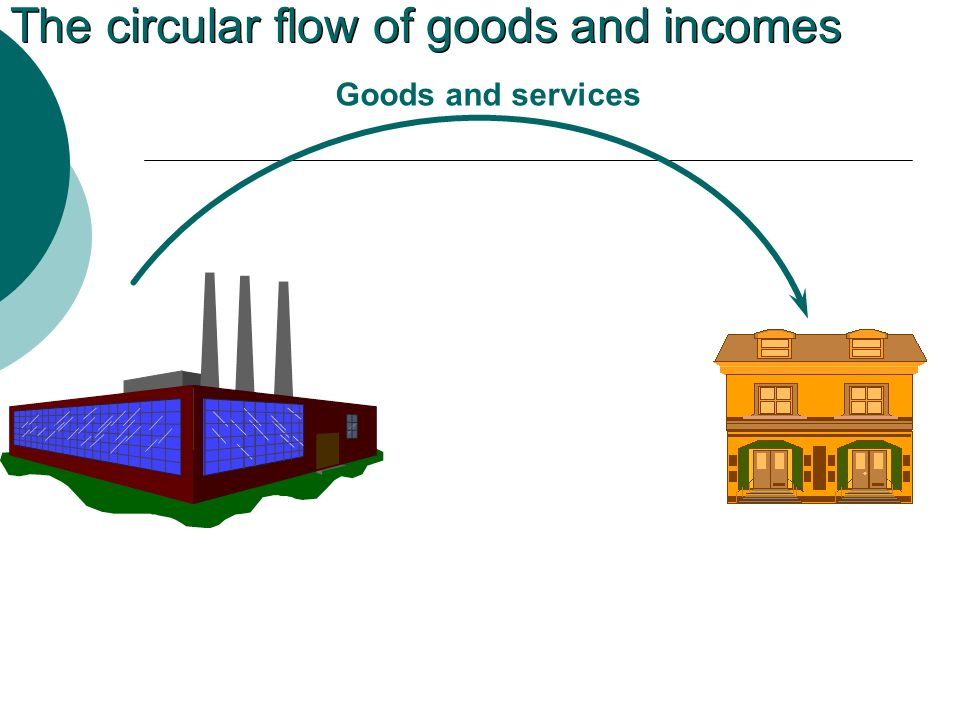The circular flow of goods and incomes Goods and services