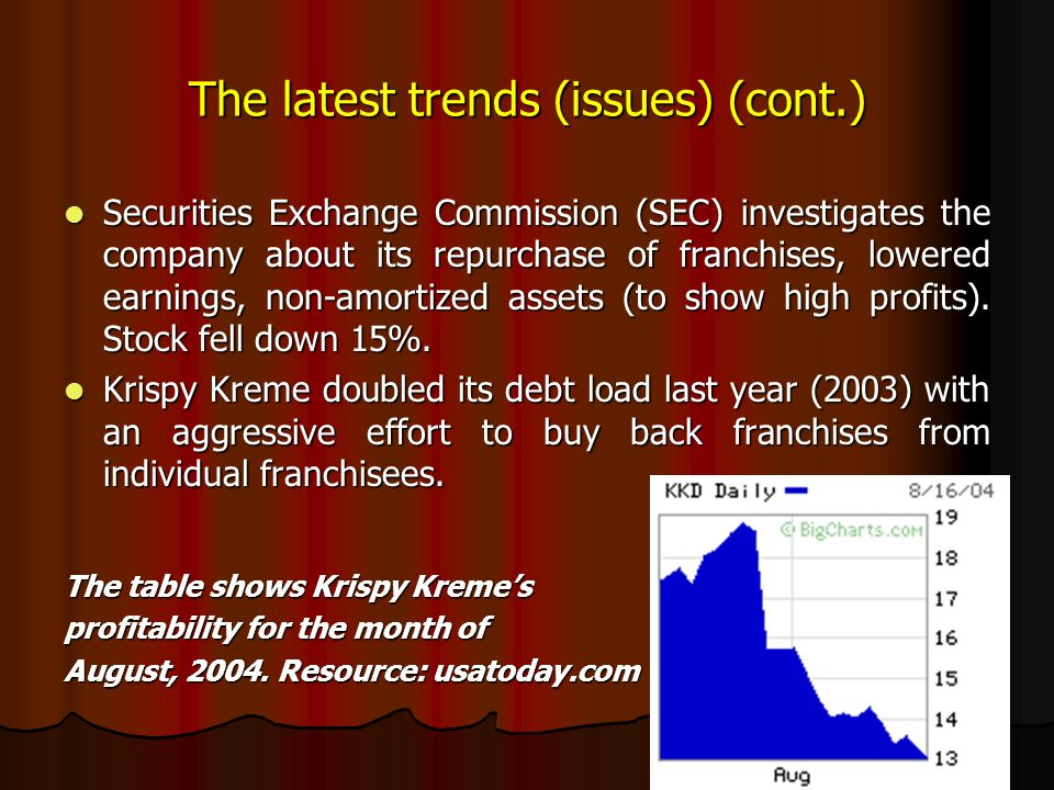 The latest trends (issues) (cont.) Securities Exchange Commission (SEC) investigates the company about its repurchase of franchises, lowered earnings, non-amortized assets (to show high profits).