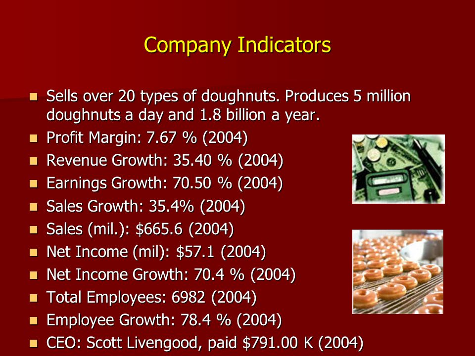 Company Indicators Sells over 20 types of doughnuts.