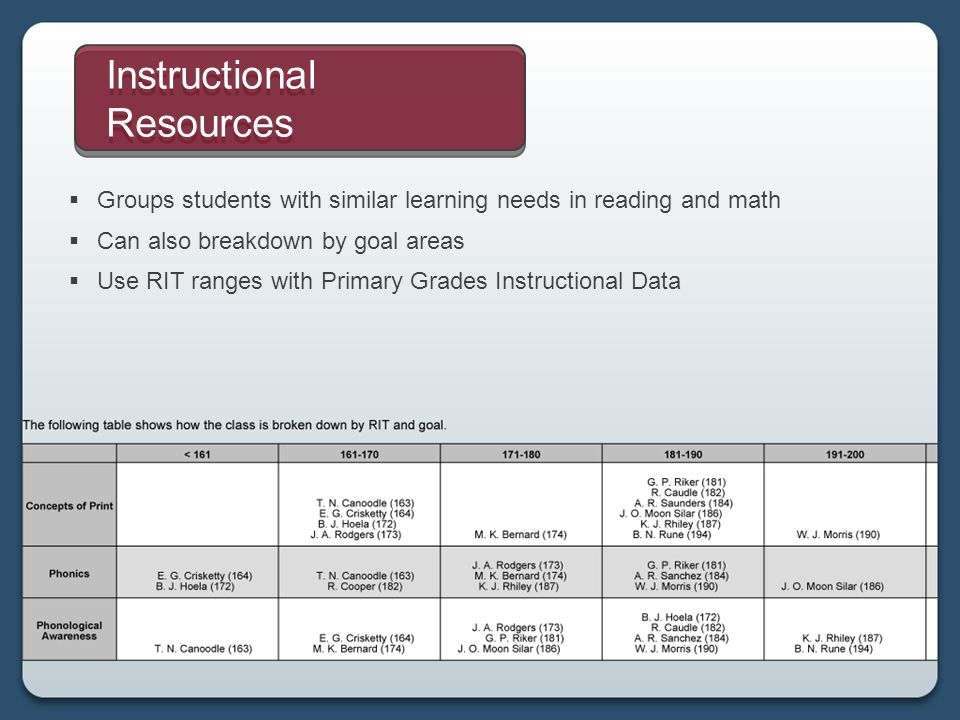 Groups students with similar learning needs in reading and math Can also breakdown by goal areas Use RIT ranges with Primary Grades Instructional Data Instructional Resources
