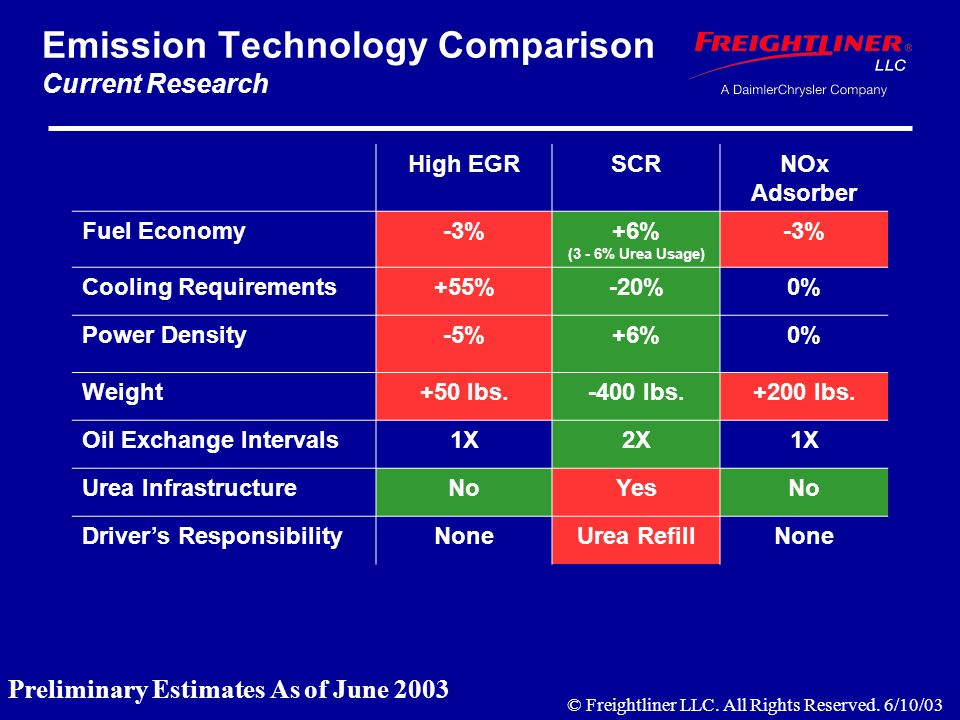 Emission Technology Comparison Current Research High EGRSCRNOx Adsorber Fuel Economy-3%+6% (3 - 6% Urea Usage) -3% Cooling Requirements+55%-20%0% Power Density-5%+6%0% Weight+50 lbs.-400 lbs.+200 lbs.