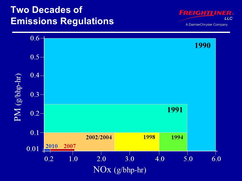 Two Decades of Emissions Regulations NOx (g/bhp-hr) PM (g/bhp-hr) 0.2 1991 1994 1998 2002/2004 1990 0.1 0.2 0.3 0.4 0.5 0.6 0.01 1.02.03.04.05.06.0 20072010