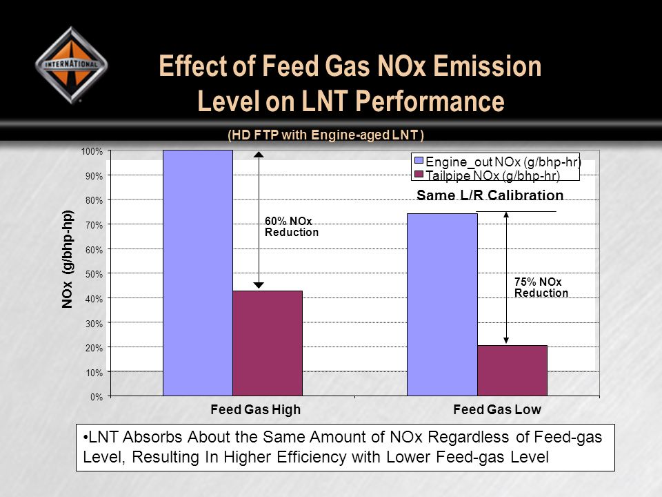 Effect of Feed Gas NOx Emission Level on LNT Performance (HD FTP with Engine-aged LNT ) 0% 10% 20% 30% 40% 50% 60% 70% 80% 90% 100% Feed Gas High Feed Gas Low NOx (g/bhp-hp) Engine_out NOx (g/bhp-hr) Tailpipe NOx (g/bhp-hr) 60% NOx Reduction 75% NOx Reduction Same L/R Calibration LNT Absorbs About the Same Amount of NOx Regardless of Feed-gas Level, Resulting In Higher Efficiency with Lower Feed-gas Level