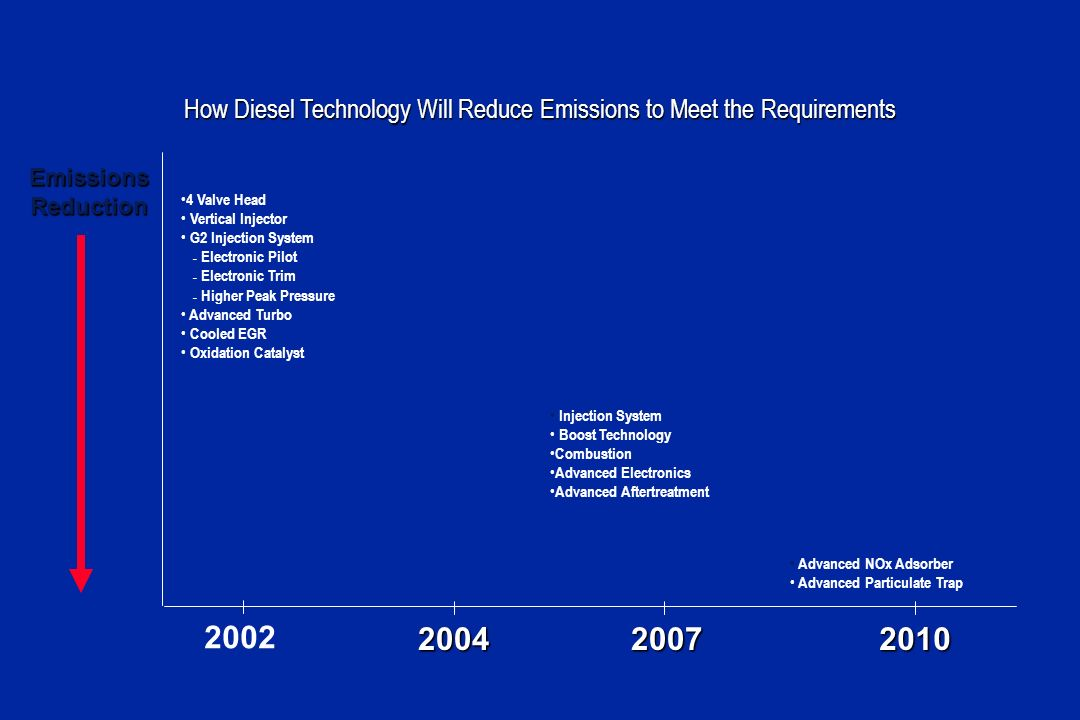 How Diesel Technology Will Reduce Emissions to Meet the Requirements 2002 20072004 EmissionsReduction 4 Valve Head Vertical Injector G2 Injection System – Electronic Pilot – Electronic Trim – Higher Peak Pressure Advanced Turbo Cooled EGR Oxidation Catalyst Injection System Boost Technology Combustion Advanced Electronics Advanced Aftertreatment 2010 Advanced NOx Adsorber Advanced Particulate Trap