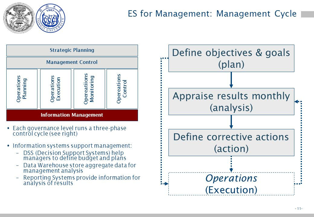 - 10- ES for Management Governance includes –Strategic planning, where managers decide products, markets, geography and structure of the organization –Management Control, where managers define budgets and analyze results and set appropriate corrective actions Strategic Planning Management Control Operations Planning Operations Execution Operations Monitoring Operations Control Information Management