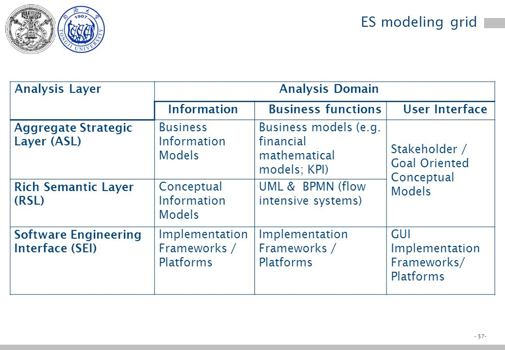 - 56- ES modelling levels LayerTargetNotationsExplanation ASL Aggregate Strategic Layer Aggregate needs List / GridNeeds are aggregate and expressed by simple notations, as grids or lists RSL Rich Semantic Layer Detailed needs Diagrams & Specification languages Needs are detailed and expressed by diagrams RSL is conceptual and independent from implementation SEI Software Engineering Interface SoftwareDiagrams Specification & programming languages Transforms RSL into a notation targeting software engineers In most cases such notation is executable.