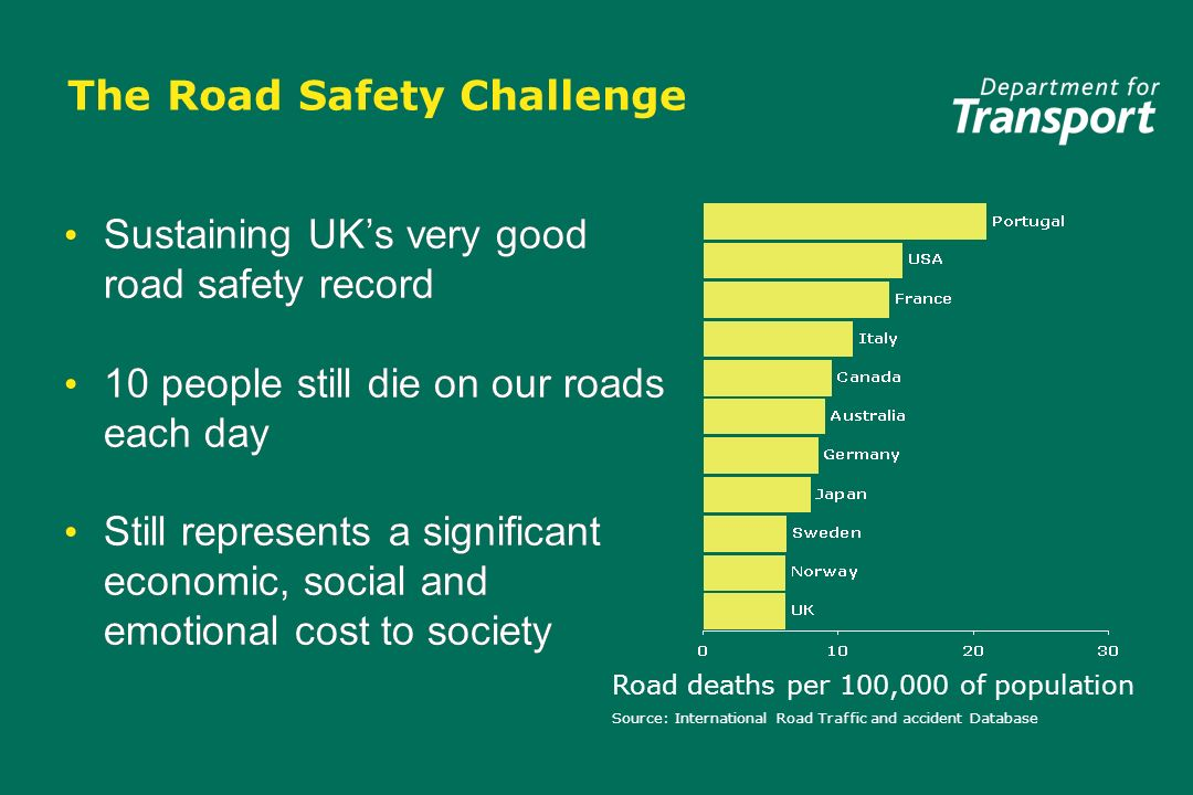 The Road Safety Challenge Sustaining UKs very good road safety record 10 people still die on our roads each day Still represents a significant economic, social and emotional cost to society Sustaining UKs very good road safety record 10 people still die on our roads each day Still represents a significant economic, social and emotional cost to society Road deaths per 100,000 of population Source: International Road Traffic and accident Database