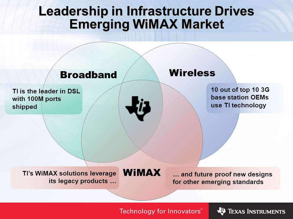 Broadband Leadership in Infrastructure Drives Emerging WiMAX Market Wireless WiMAX TIs WiMAX solutions leverage its legacy products … … and future proof new designs for other emerging standards 10 out of top 10 3G base station OEMs use TI technology TI is the leader in DSL with 100M ports shipped