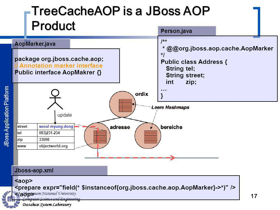 Chungnam National University Computer Science and Engineering Database System Laboratory JBoss Application ServerJBoss Application Platform TreeCacheAOP is a JBoss AOP Product 17 Person.java Jboss-aop.xml AopMarker.java package org.jboss.cache.aop; // Annotation marker interface Public interface AopMakrer {} /** * */ Public class Address { String tel; String street; int zip; … } *) /> street seoul myung-dong tel 083) zip www objectworld.org update
