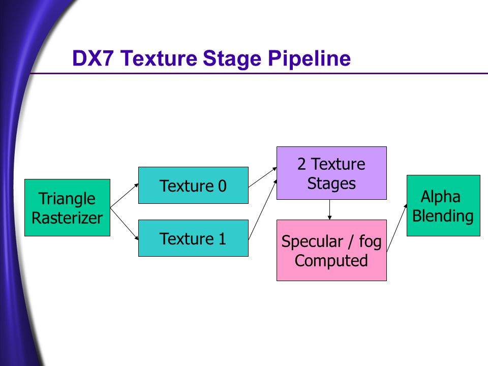DX7 Texture Stage Pipeline Texture 0 Texture 1 Triangle Rasterizer 2 Texture Stages Specular / fog Computed Alpha Blending