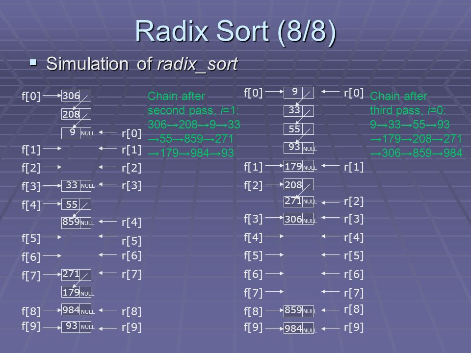 Radix Sort (8/8) Simulation of radix_sort Simulation of radix_sort f[9] f[8] f[7] f[6] f[5] f[4] f[3] f[2] f[1] f[0] 271 NULL NULL 984 NULL NULL NULL r[9] r[8] r[7] r[6] r[5] r[4] r[3] r[2] r[1] r[0] f[9] f[8] f[7] f[6] f[5] f[4] f[3] f[2] f[1] f[0] 271 NULL NULL NULL NULL r[9] r[8] r[7] r[6] r[5] r[4] r[3] r[2] r[1] r[0] NULL Chain after second pass, i=1: Chain after third pass, i=0: