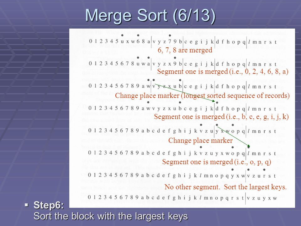 Merge Sort (6/13) 6, 7, 8 are merged Segment one is merged (i.e., 0, 2, 4, 6, 8, a) Change place marker (longest sorted sequence of records) Segment one is merged (i.e., b, c, e, g, i, j, k) Change place marker Segment one is merged (i.e., o, p, q) No other segment.