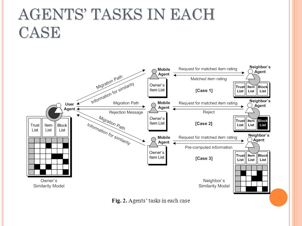 AGENTS TASKS IN EACH CASE Fig. 2. Agents tasks in each case