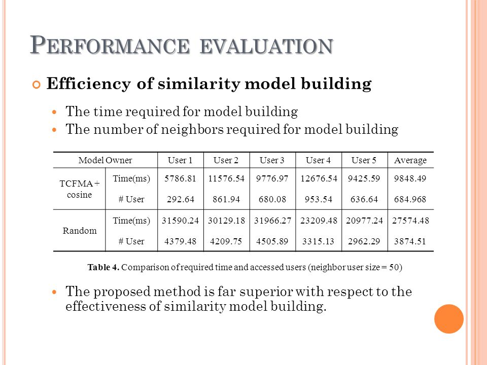 P ERFORMANCE EVALUATION Efficiency of similarity model building The time required for model building The number of neighbors required for model building The proposed method is far superior with respect to the effectiveness of similarity model building.