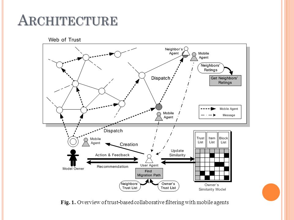 A RCHITECTURE Fig. 1. Overview of trust-based collaborative filtering with mobile agents