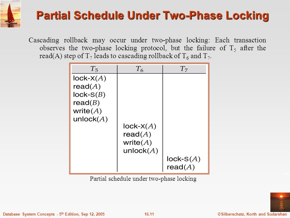 ©Silberschatz, Korth and Sudarshan16.11Database System Concepts - 5 th Edition, Sep 12, 2005 Partial Schedule Under Two-Phase Locking Cascading rollback may occur under two-phase locking: Each transaction observes the two-phase locking protocol, but the failure of T 5 after the read(A) step of T 7 leads to cascading rollback of T 6 and T 7.