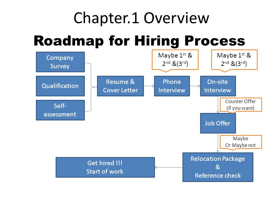 Roadmap for Hiring Process Company Survey Qualification Self- assessment Resume & Cover Letter Phone Interview On-site Interview Job Offer Relocation Package & Reference check Get hired !!.