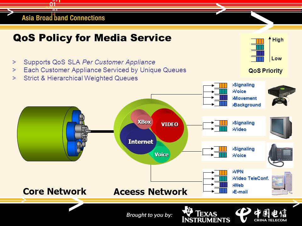 QoS Policy for Media Service Supports QoS SLA Per Customer Appliance Each Customer Appliance Serviced by Unique Queues Strict & Hierarchical Weighted Queues Core Network Aceess Network QoS Priority High Low Signaling Signaling Voice Voice Movement Movement Background Background VPN VPN Video TeleConf.