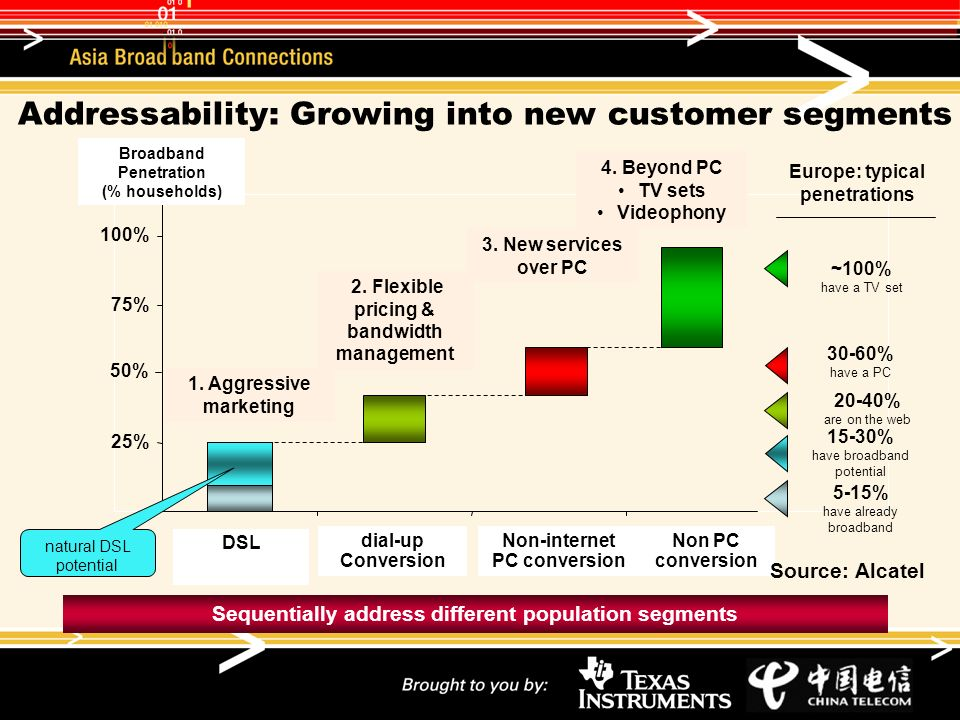 Addressability: Growing into new customer segments Today+ HSInew PC servicesBeyond PC DSL dial-up Conversion Non-internet PC conversion Non PC conversion Broadband Penetration (% households) Europe: typical penetrations 5-15% have already broadband Sequentially address different population segments 100% 50% 25% 75% 3.