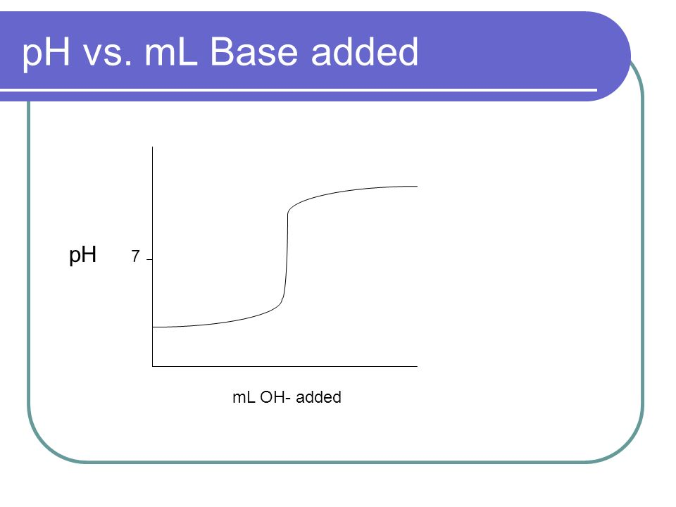 pH vs. mL Base added pH mL OH- added 7
