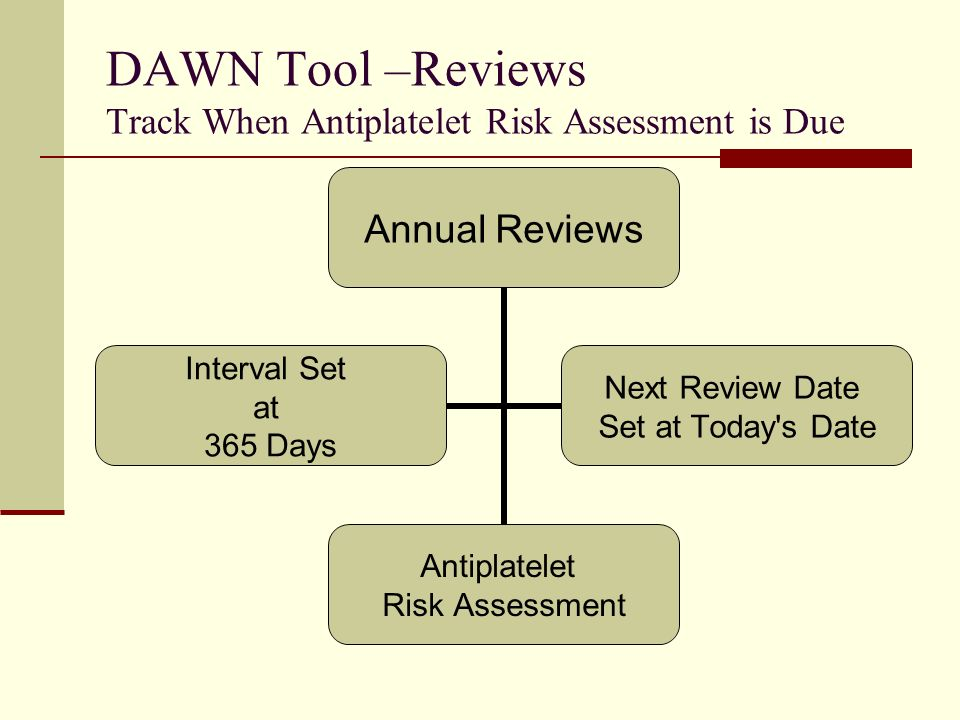 DAWN Tool –Reviews Track When Antiplatelet Risk Assessment is Due Annual Reviews Antiplatelet Risk Assessment Interval Set at 365 Days Next Review Date Set at Today s Date