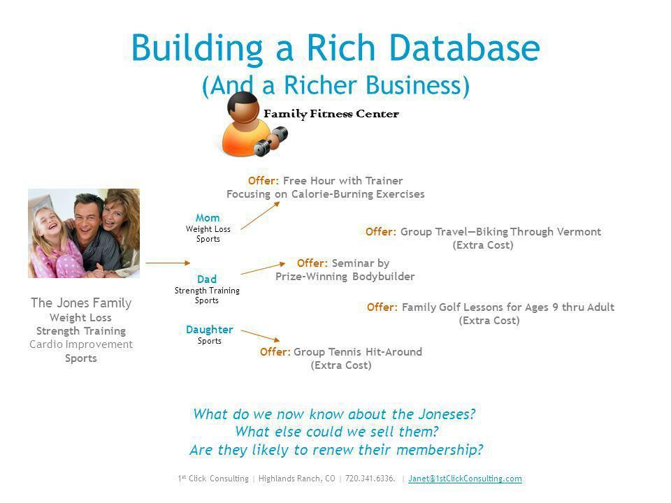 Building a Rich Database (And a Richer Business) Family Fitness Center The Jones Family Weight Loss Strength Training Cardio Improvement Sports Mom Weight Loss Sports Dad Strength Training Sports Daughter Sports Offer: Free Hour with Trainer Focusing on Calorie-Burning Exercises Offer: Group Tennis Hit-Around (Extra Cost) Offer: Seminar by Prize-Winning Bodybuilder Offer: Group TravelBiking Through Vermont (Extra Cost) Offer: Family Golf Lessons for Ages 9 thru Adult (Extra Cost) What do we now know about the Joneses.