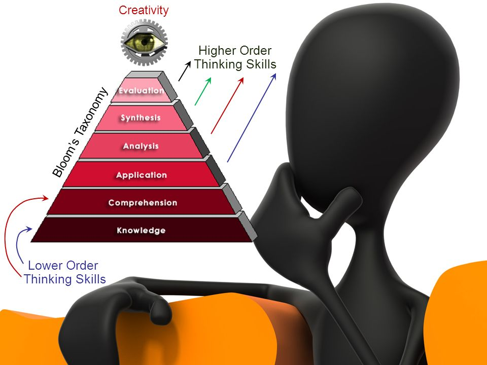 Higher Order Thinking Skills Lower Order Thinking Skills Creativity Blooms Taxonomy