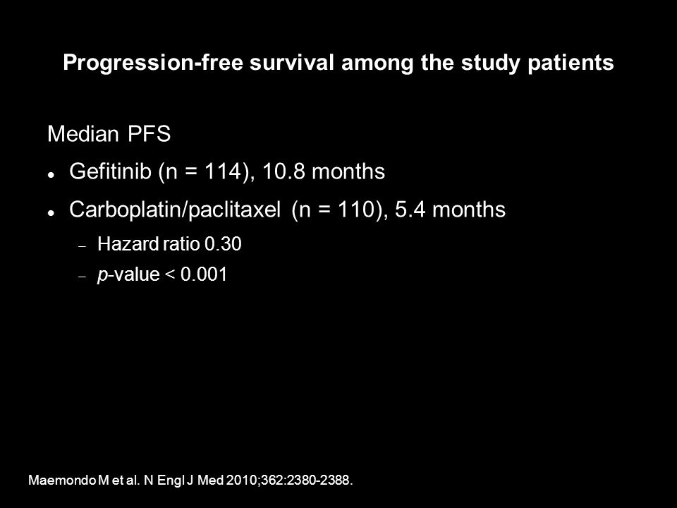 Progression-free survival among the study patients Median PFS Gefitinib (n = 114), 10.8 months Carboplatin/paclitaxel (n = 110), 5.4 months Hazard ratio 0.30 p-value < 0.001