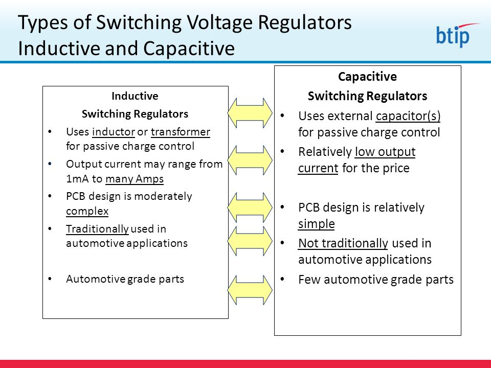 Types of Switching Voltage Regulators Inductive and Capacitive Inductive Switching Regulators Uses inductor or transformer for passive charge control Output current may range from 1mA to many Amps PCB design is moderately complex Traditionally used in automotive applications Automotive grade parts Capacitive Switching Regulators Uses external capacitor(s) for passive charge control Relatively low output current for the price PCB design is relatively simple Not traditionally used in automotive applications Few automotive grade parts