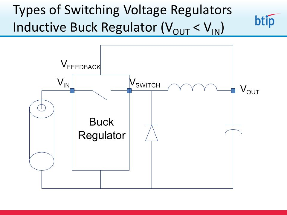 Types of Switching Voltage Regulators Inductive Buck Regulator (V OUT < V IN ) Buck Regulator V IN V SWITCH V OUT V FEEDBACK