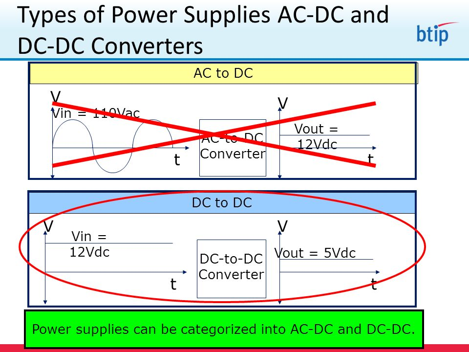 Types of Power Supplies AC-DC and DC-DC Converters Vin = 110Vac Vout = 12Vdc AC-to-DC Converter V t V t DC-to-DC Converter V t V t Vin = 12Vdc Vout = 5Vdc AC to DC DC to DC Power supplies can be categorized into AC-DC and DC-DC.