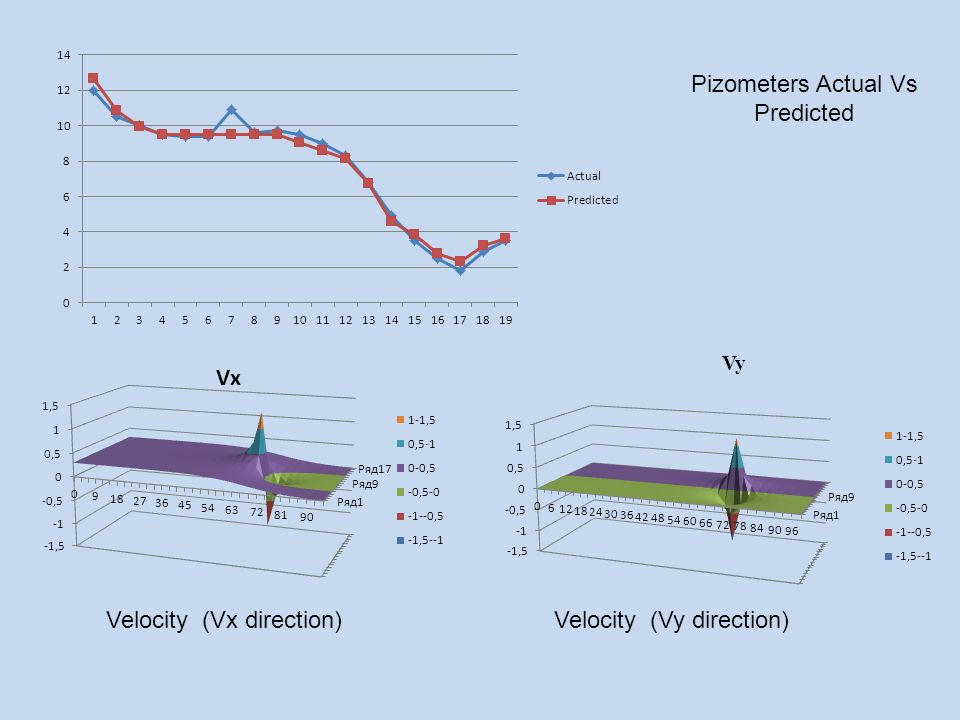 Vy Velocity (Vx direction)Velocity (Vy direction) Pizometers Actual Vs Predicted