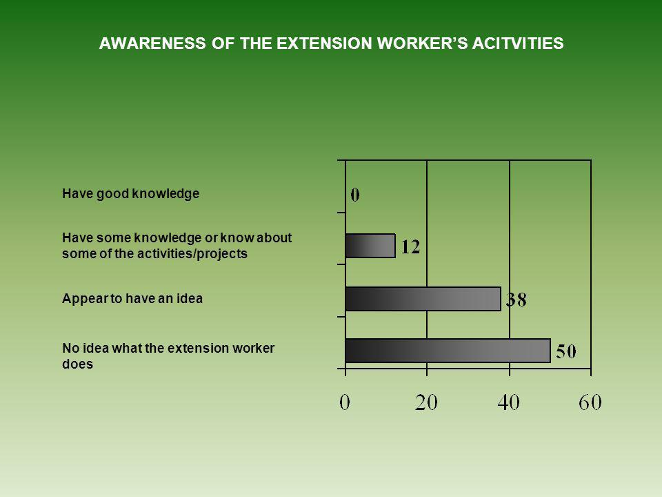 AWARENESS OF THE EXTENSION WORKERS ACITVITIES Have good knowledge Have some knowledge or know about some of the activities/projects Appear to have an idea No idea what the extension worker does