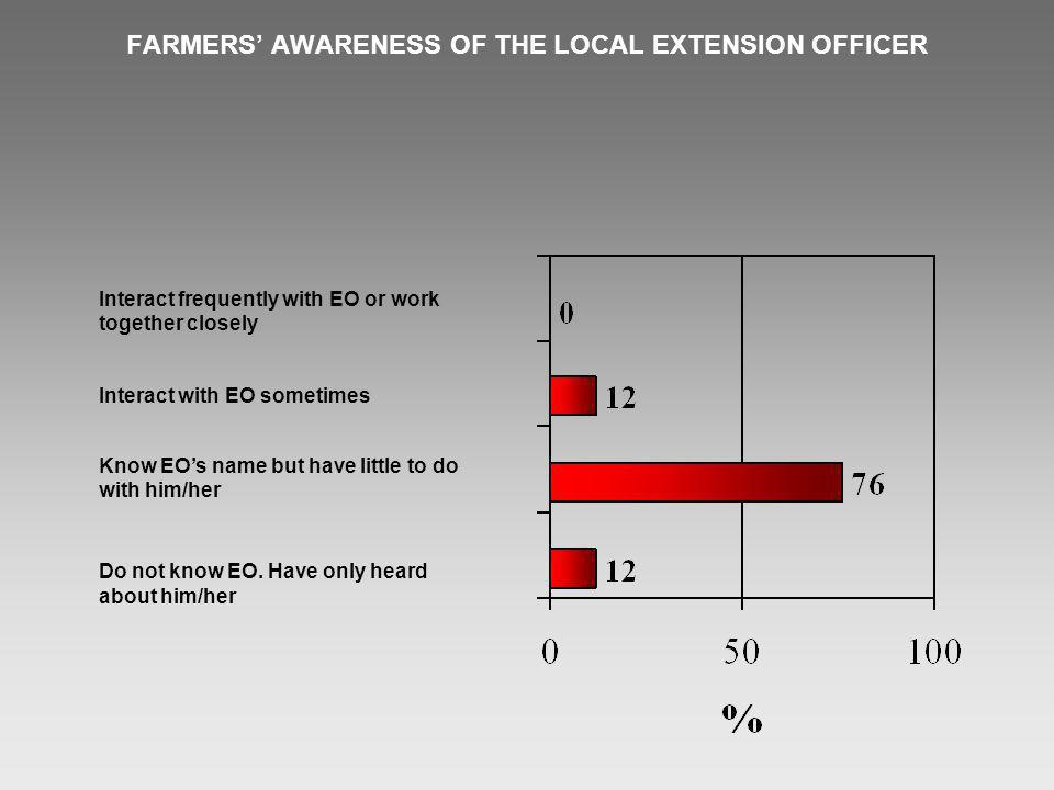 FARMERS AWARENESS OF THE LOCAL EXTENSION OFFICER Interact frequently with EO or work together closely Interact with EO sometimes Know EOs name but have little to do with him/her Do not know EO.