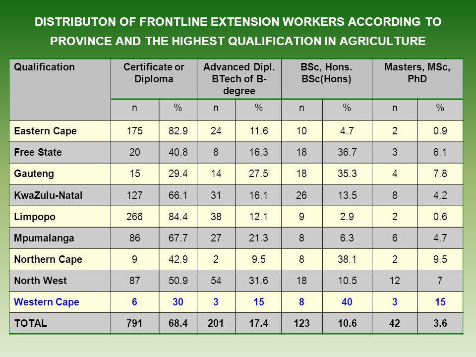 DISTRIBUTON OF FRONTLINE EXTENSION WORKERS ACCORDING TO PROVINCE AND THE HIGHEST QUALIFICATION IN AGRICULTURE QualificationCertificate or Diploma Advanced Dipl.