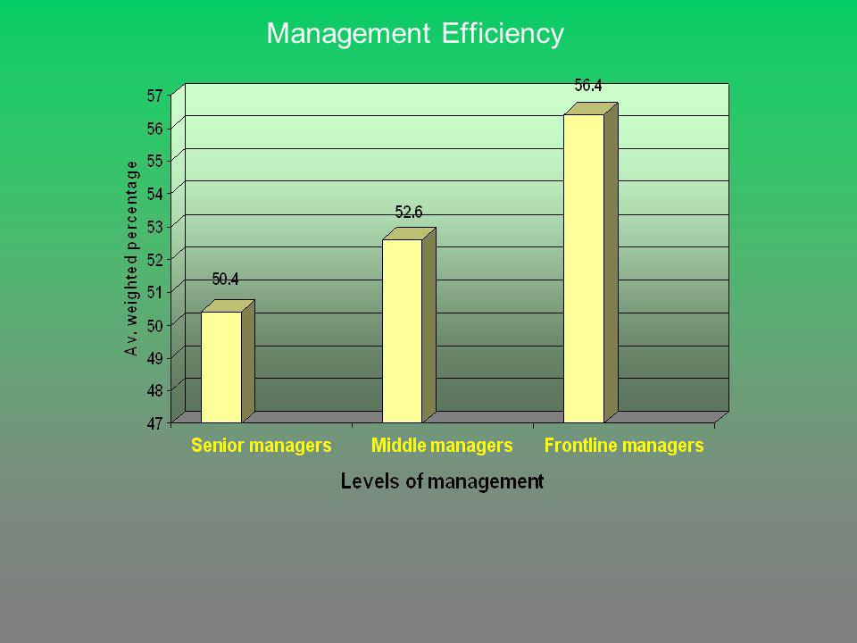 Management Efficiency
