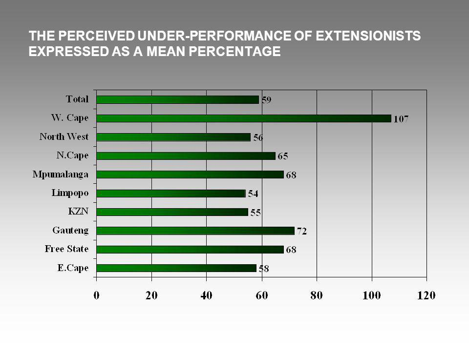 THE PERCEIVED UNDER-PERFORMANCE OF EXTENSIONISTS EXPRESSED AS A MEAN PERCENTAGE