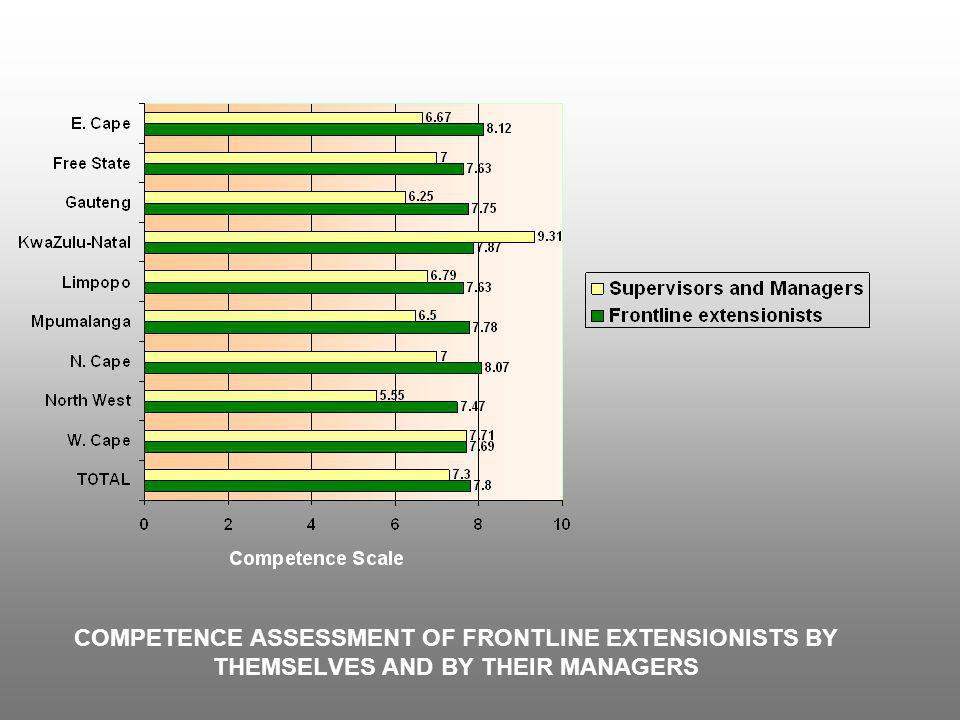 COMPETENCE ASSESSMENT OF FRONTLINE EXTENSIONISTS BY THEMSELVES AND BY THEIR MANAGERS