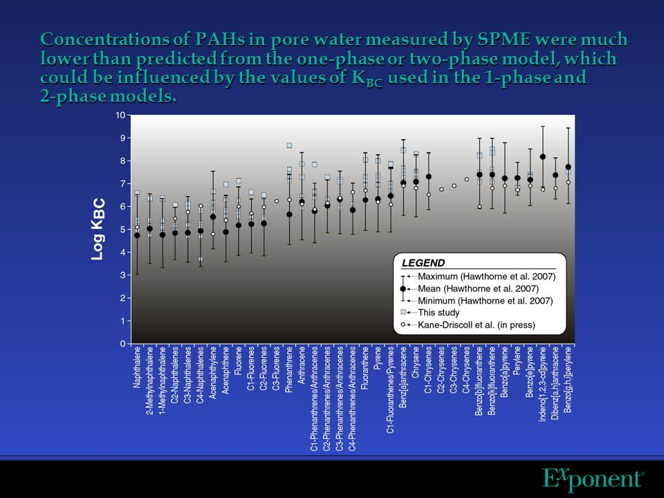 Concentrations of PAHs in pore water measured by SPME were much lower than predicted from the one-phase or two-phase model, which could be influenced by the values of K BC used in the 1-phase and 2-phase models.