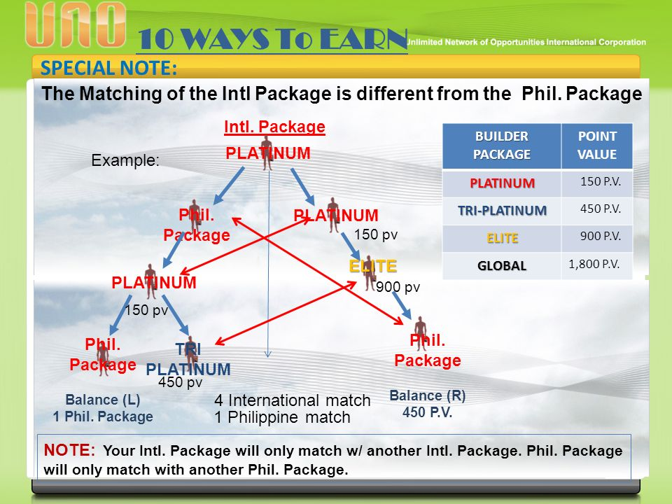 SPECIAL NOTE: The Matching of the Intl Package is different from the Phil.