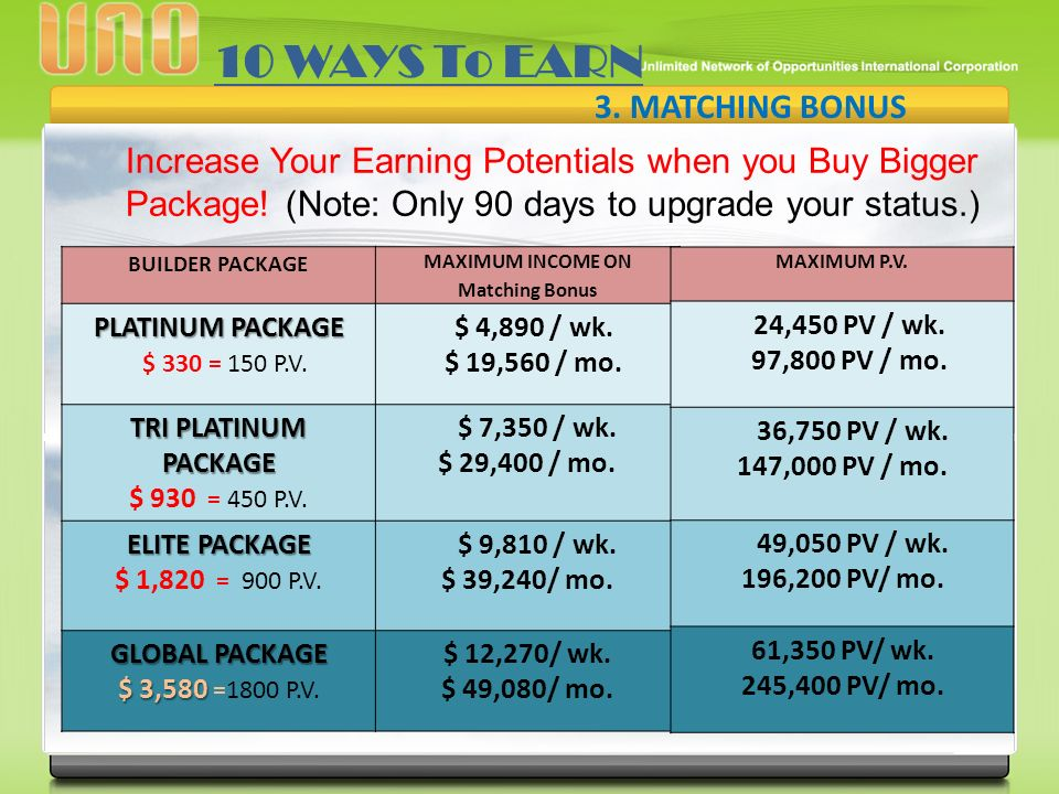 3. MATCHING BONUS Increase Your Earning Potentials when you Buy Bigger Package.