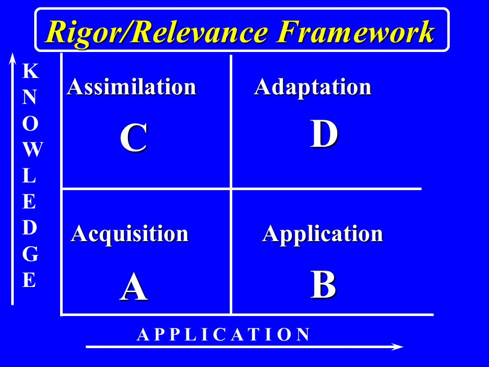 KNOWLEDGEKNOWLEDGE A P P L I C A T I O N A B D C AcquisitionApplication AdaptationAssimilation Rigor/Relevance Framework