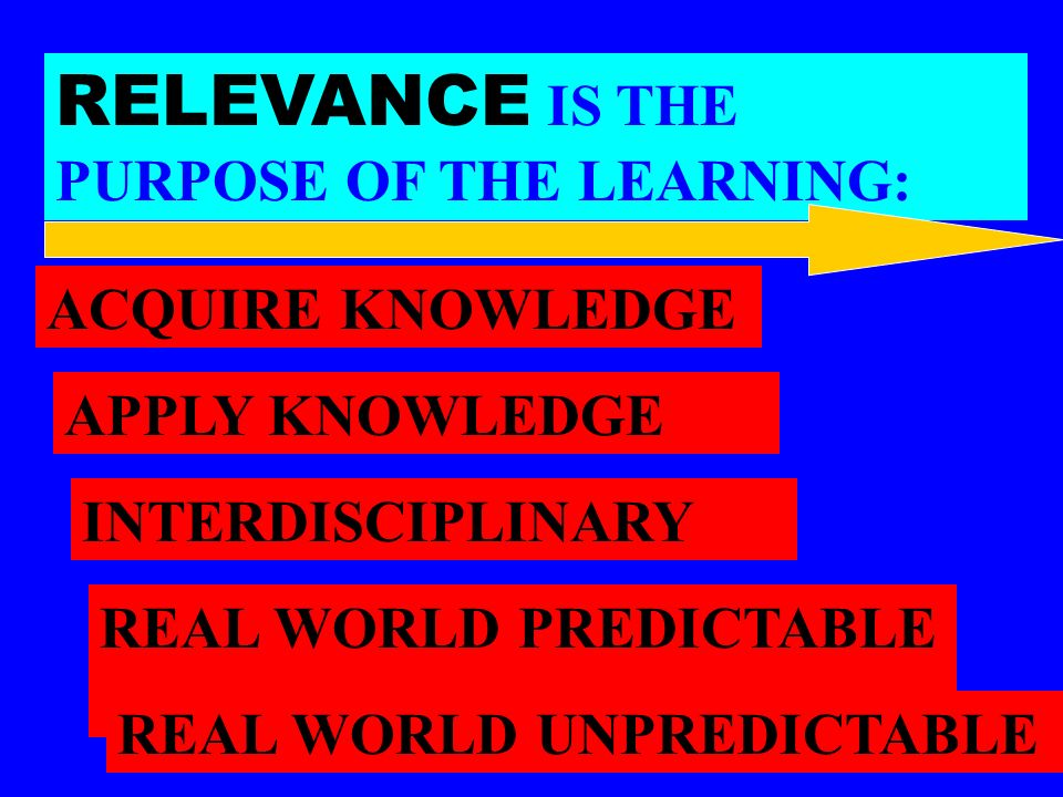 RELEVANCE IS THE PURPOSE OF THE LEARNING: ACQUIRE KNOWLEDGE APPLY KNOWLEDGE INTERDISCIPLINARY REAL WORLD PREDICTABLE REAL WORLD UNPREDICTABLE