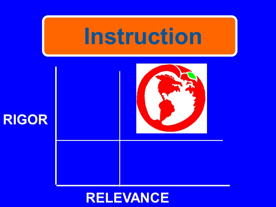 Instruction RIGOR RELEVANCE