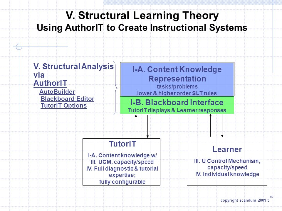 V. Structural Learning Theory Using AuthorIT to Create Instructional Systems I-A.