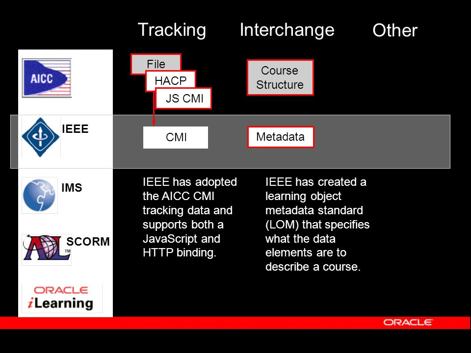 Interchange Other Course Structure IMS IEEE SCORM Metadata File HACP JS CMI Tracking IEEE has created a learning object metadata standard (LOM) that specifies what the data elements are to describe a course.