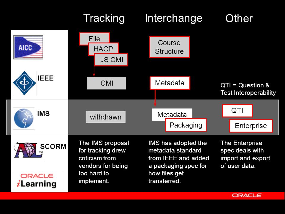 Interchange Other QTI Metadata Packaging QTI = Question & Test Interoperability Enterprise withdrawn Course Structure IMS IEEE SCORM Metadata File HACP JS CMI Tracking The IMS proposal for tracking drew criticism from vendors for being too hard to implement.