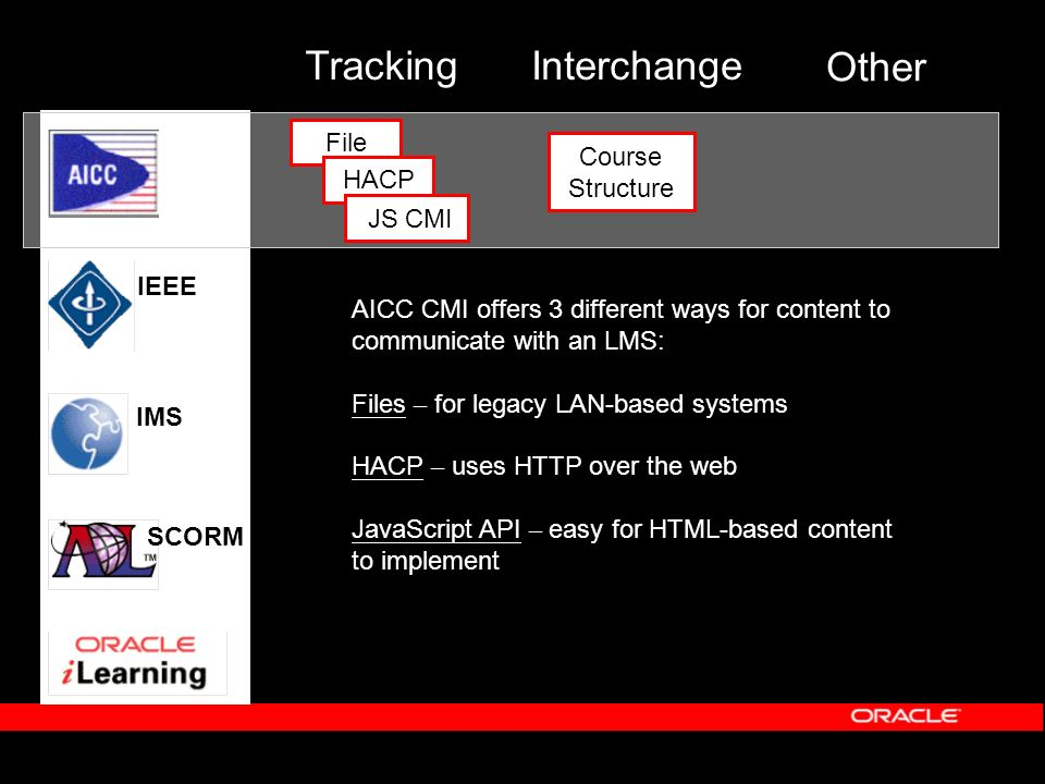 Interchange Other Course Structure IMS IEEE SCORM File HACP JS CMI Tracking AICC CMI offers 3 different ways for content to communicate with an LMS: Files – for legacy LAN-based systems HACP – uses HTTP over the web JavaScript API – easy for HTML-based content to implement