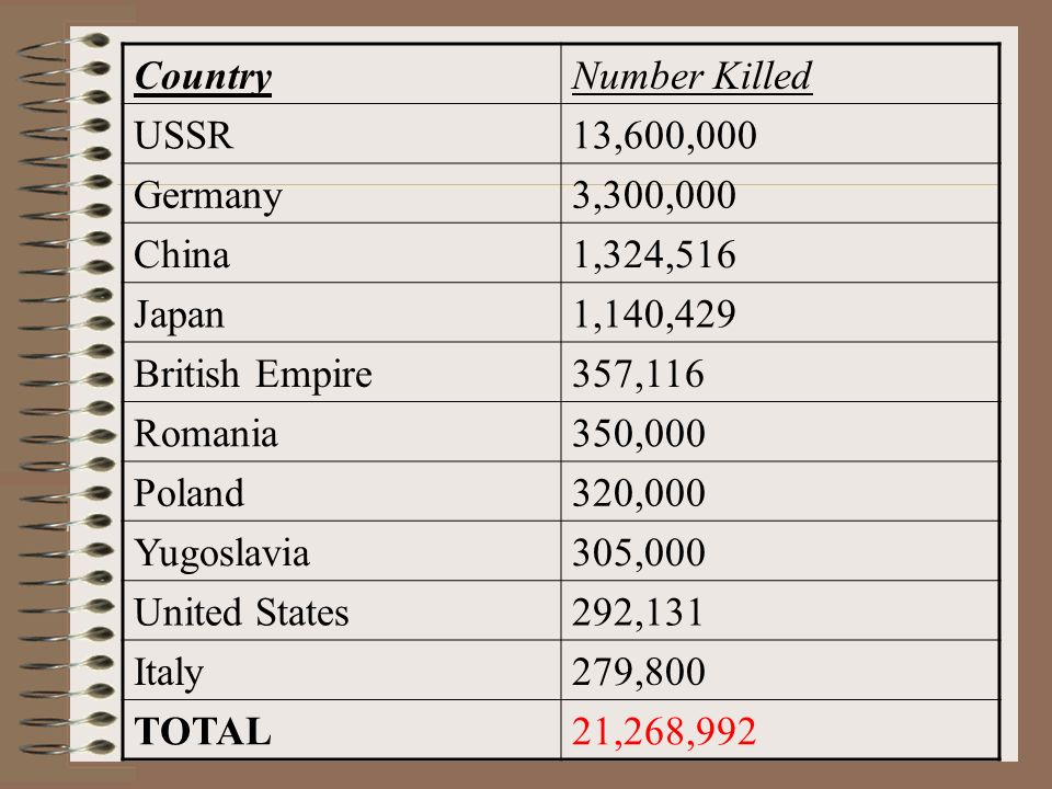 CountryNumber Killed USSR13,600,000 Germany3,300,000 China1,324,516 Japan1,140,429 British Empire357,116 Romania350,000 Poland320,000 Yugoslavia305,000 United States292,131 Italy279,800 TOTAL21,268,992